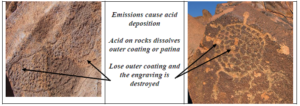 Emissions cause acid deposition Acid on rocks dissolves outer coating or patina Lose outer coating and the engraving is destroyed